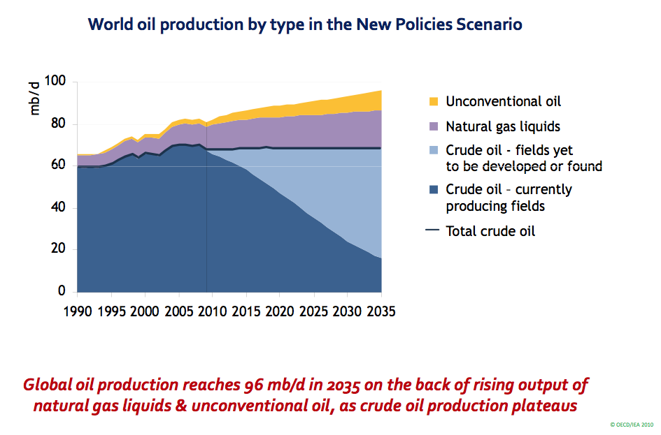 Techno-optimists take note: It'll take 131 years to replace oil ...